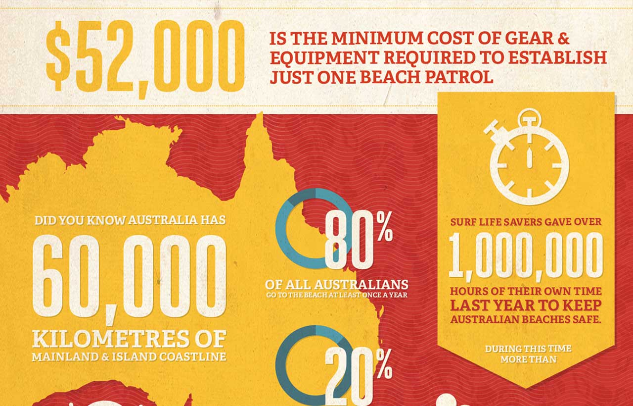 Surf Lifesaving Boardies day infographics